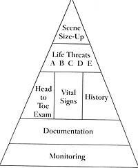 assesment-pyramid